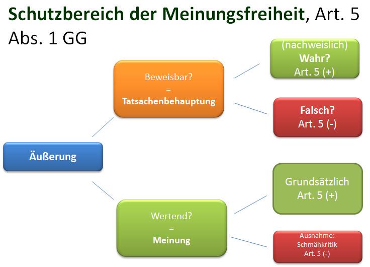 art5-schema